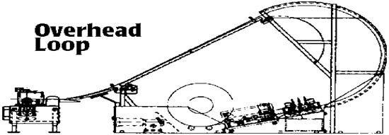 Overhead Loop