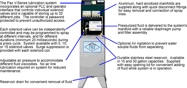 Pax V-series Lubrication System