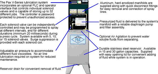 Pax V-series Lubrication System